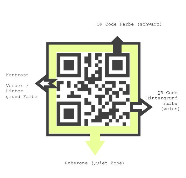QR Code Farbgebung Hintergrund Kontrast